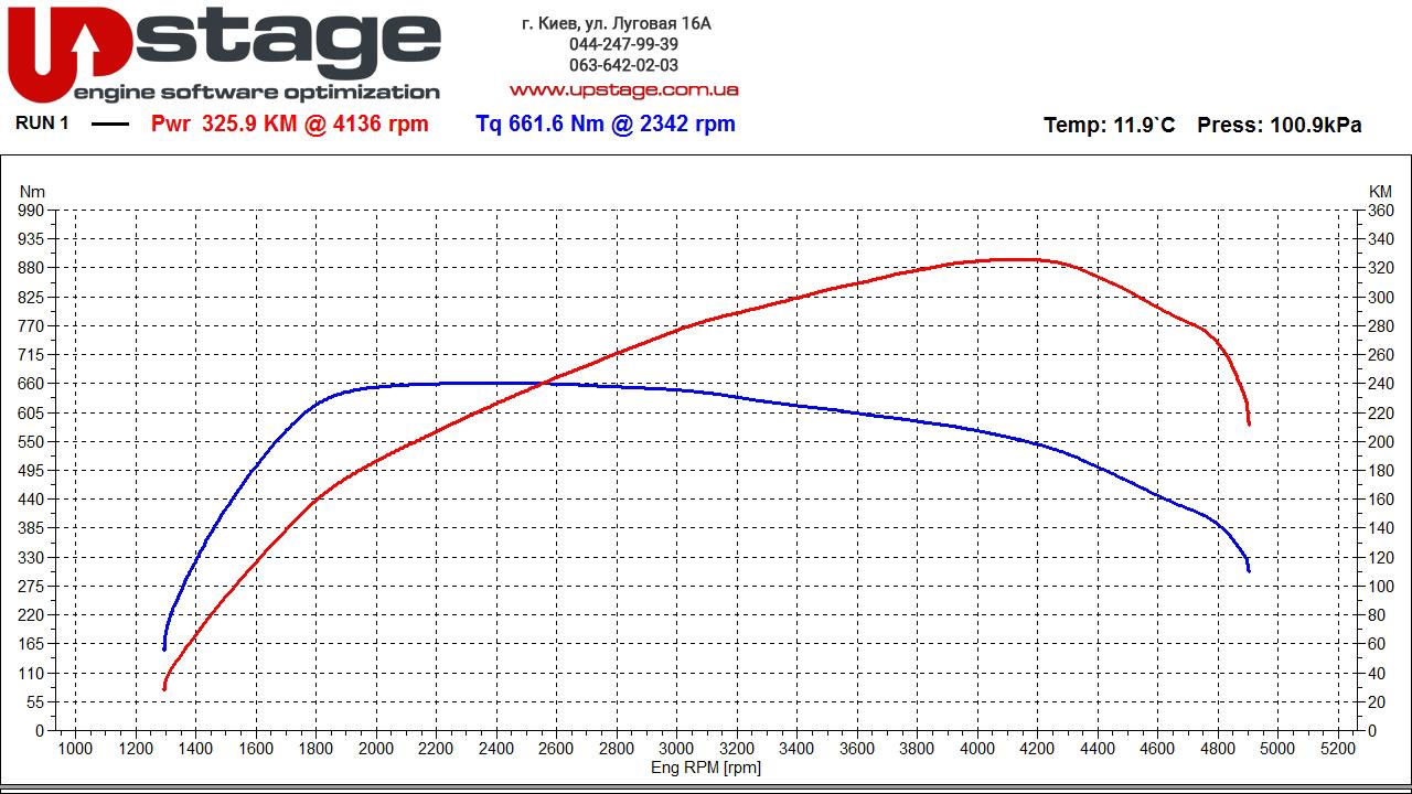 чип тюнинг bmw 30d график