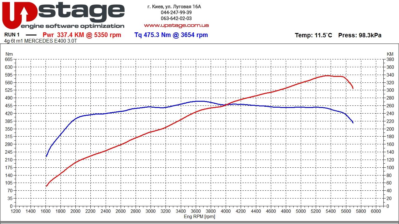 Чип тюнинг BMW320d xDrive GT 2.0