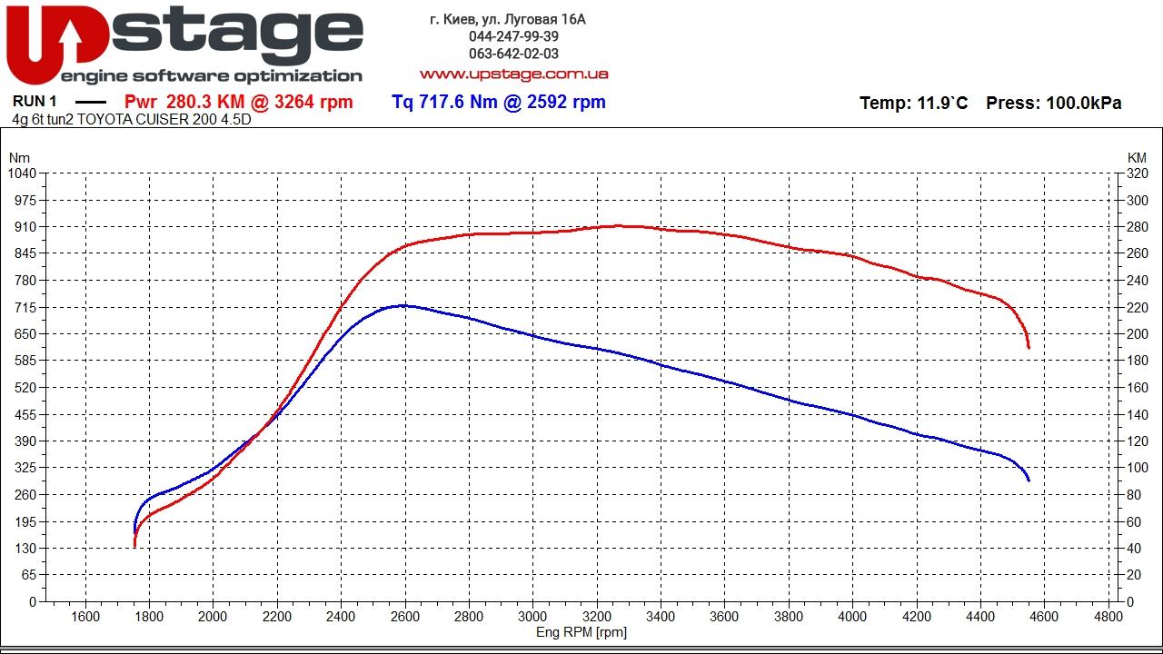 Чип тюнинг Toyota LC 200 4.5d