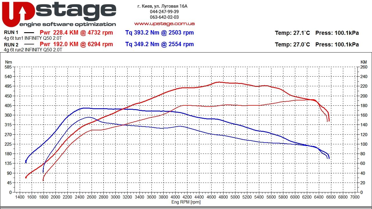 чип тюнинг Peugeot 508 2.0 hdi
