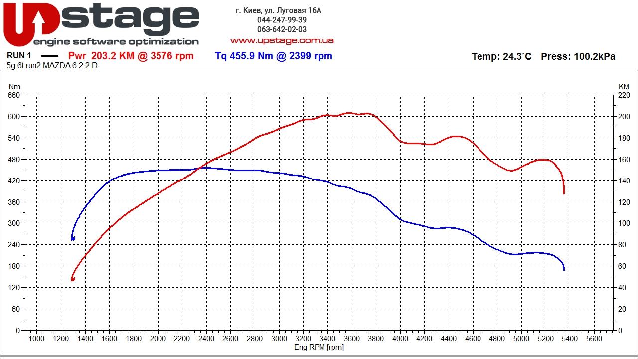 чип тюнинг Mazda 6 2.2D
