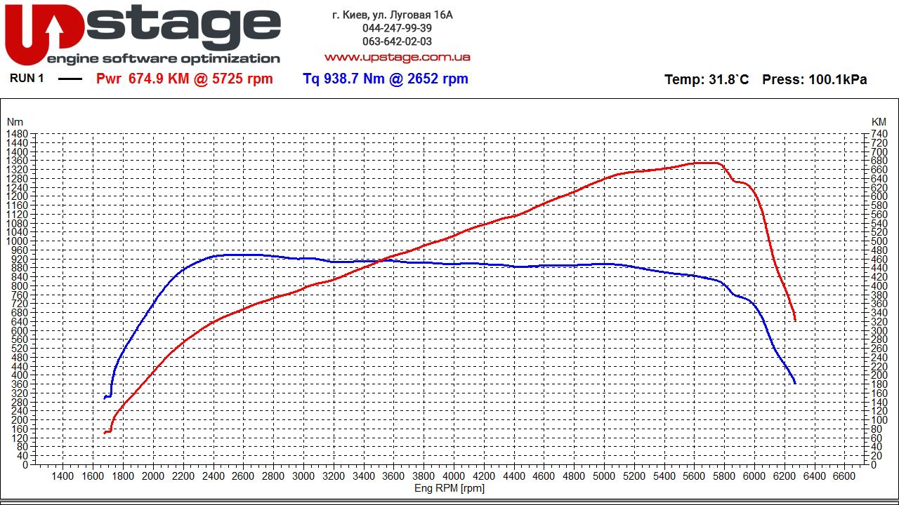 чип тюнинг Audi S8 4.0 TFSI