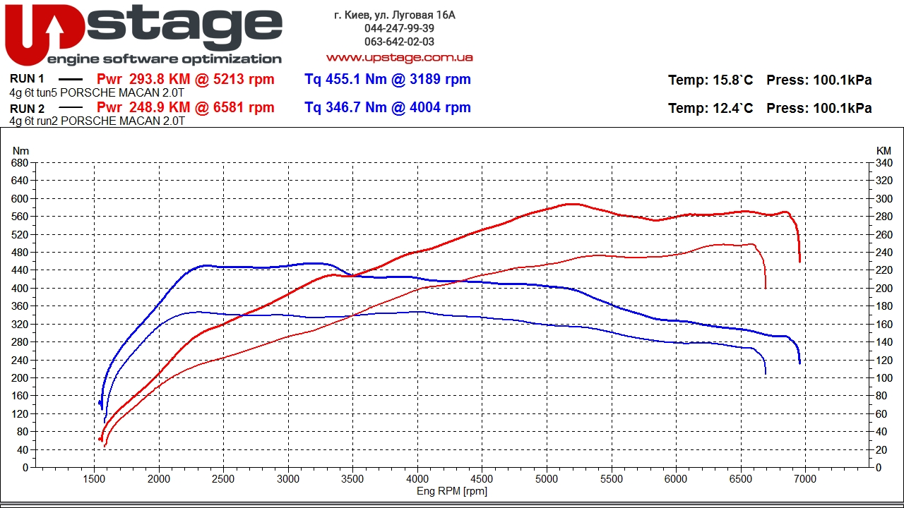 чип юнинг Porsche Macan 2.0 TFSI