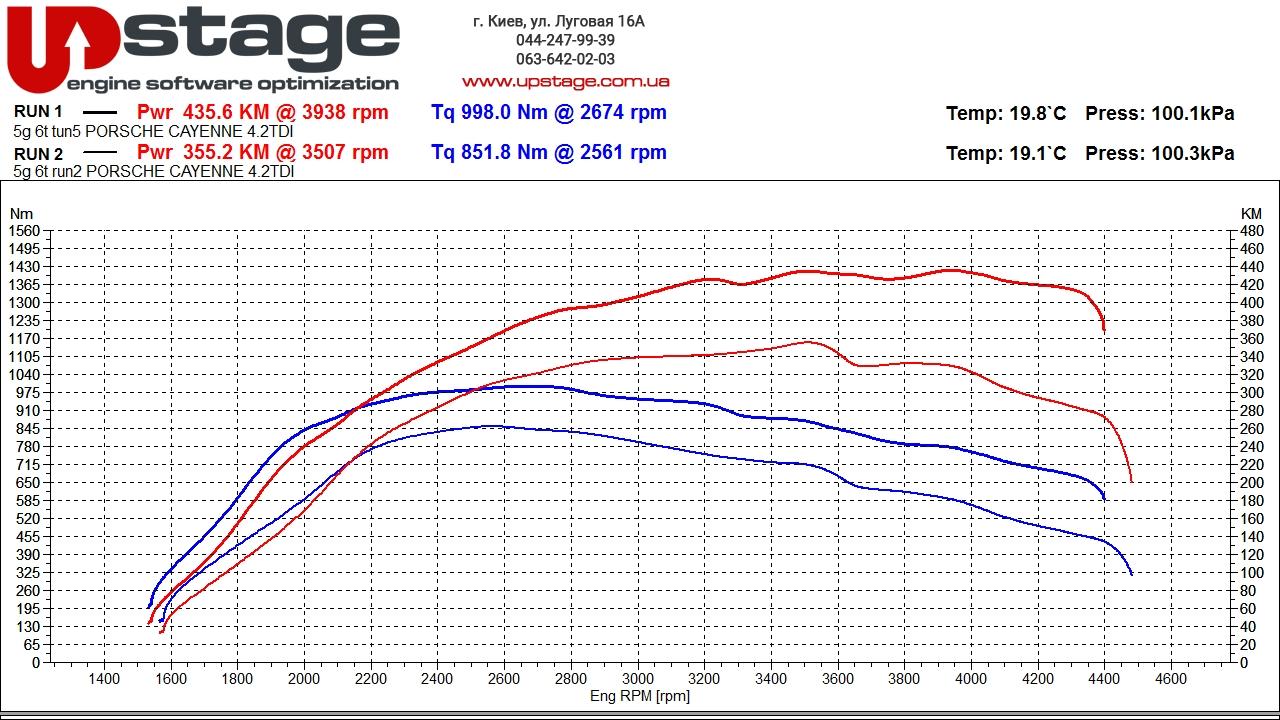 чип тюнинг Porsche Cayenne 4.2 V8 TDI