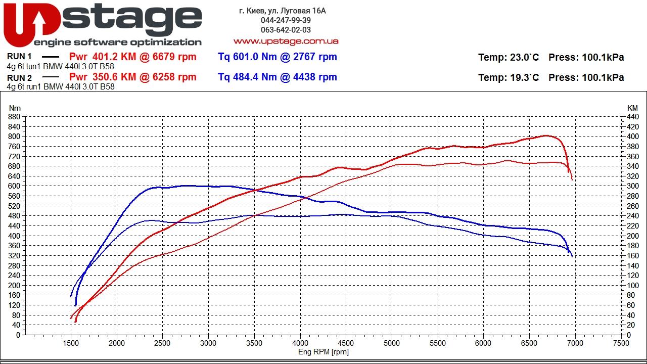 чип тюнинг BMW 440i F32
