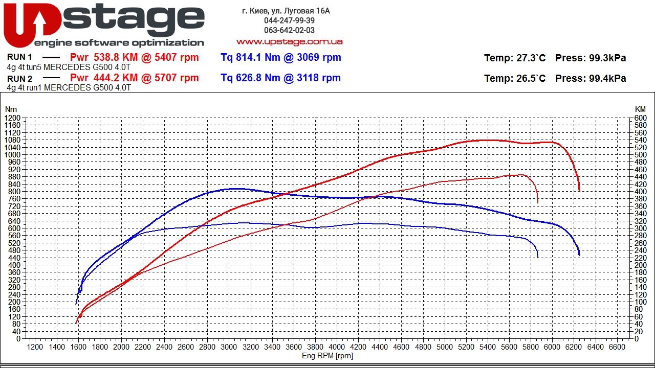 чип тюнинг Mercedes-Benz G 500 W464 4.0 V8 Bi-Turbo