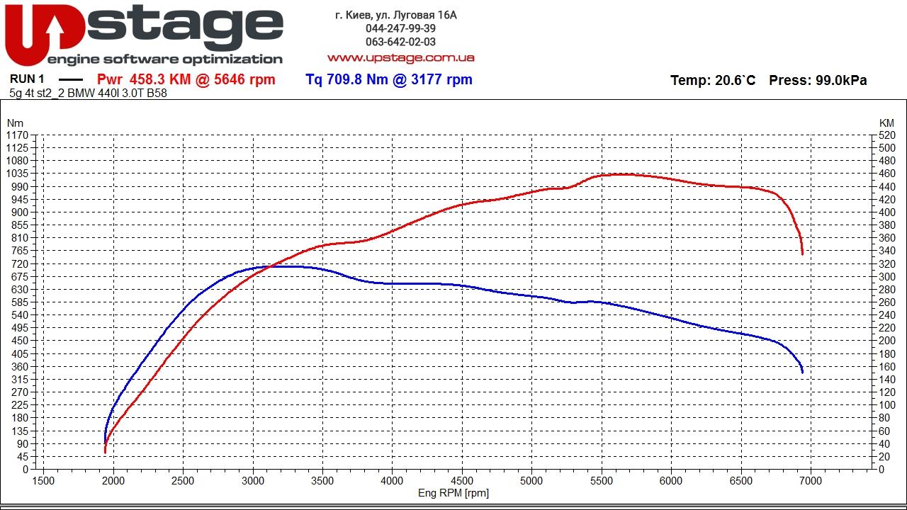 чип юнинг BMW 440i F32