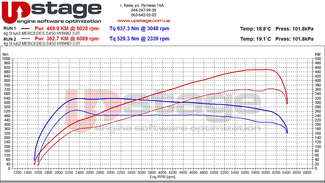 chip-tuning-graph-Mercedes-S450-w222