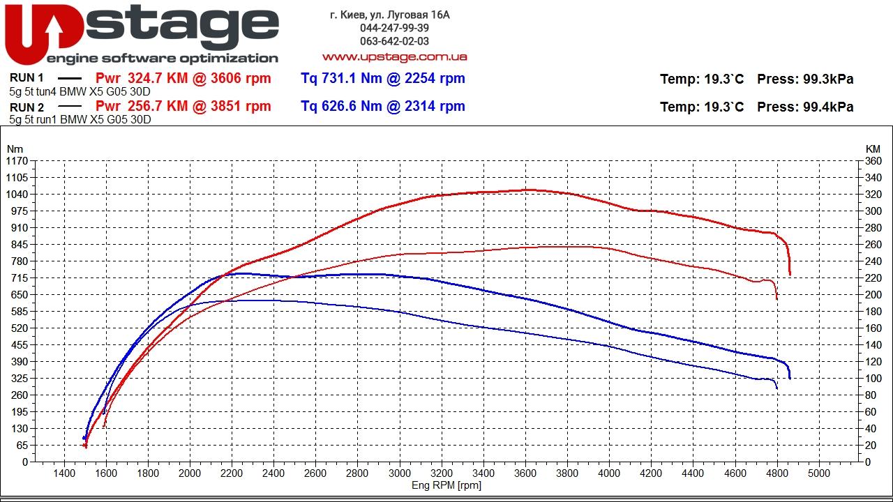 chip-tuning-graph-bmw-x5-30d-g05