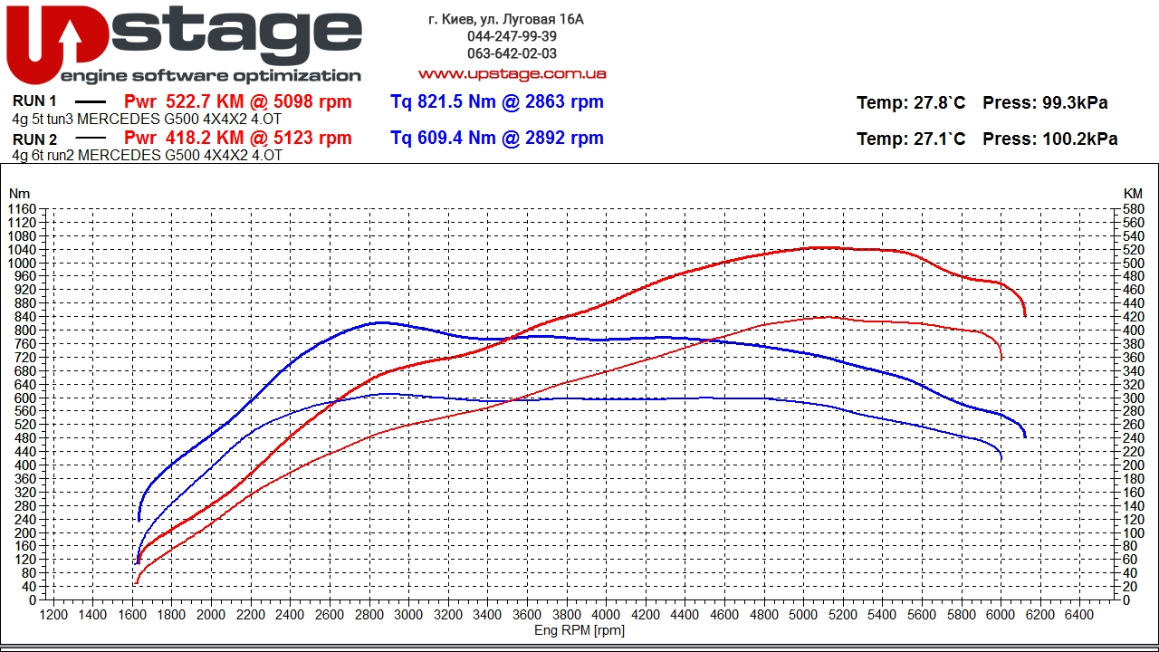 chip-tuning-mercedes-g500-4x4x2-stage1-graph