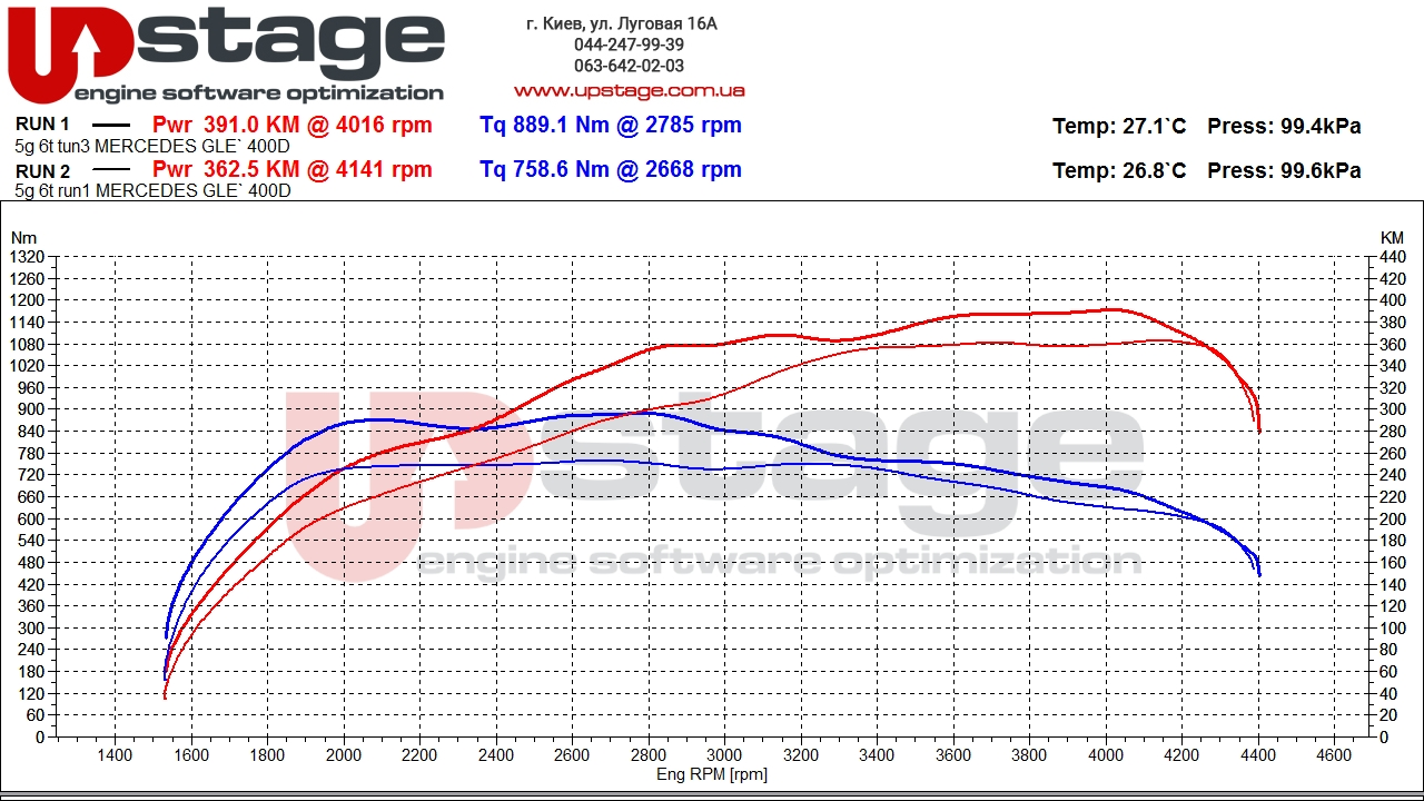 chip-tuning-graph-mercedes-gle-400d